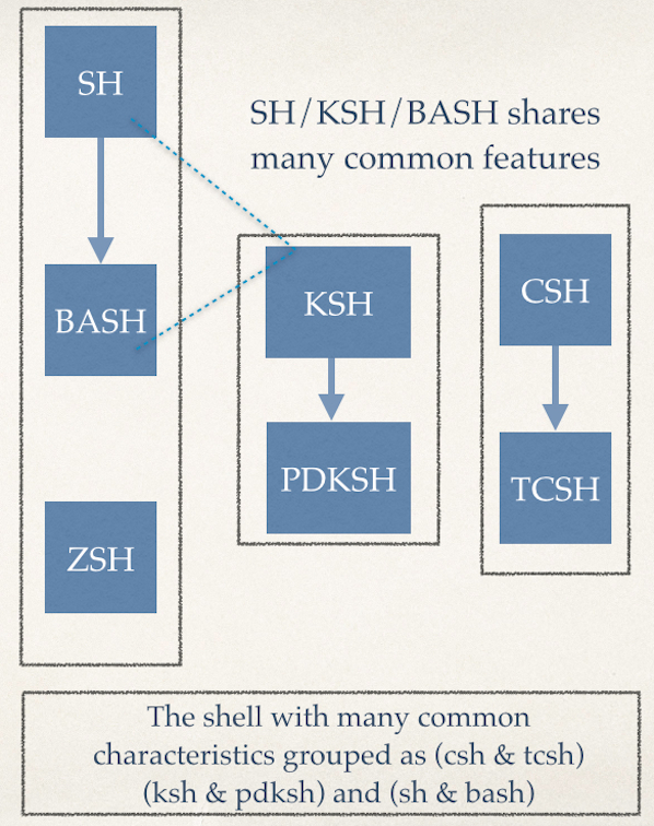 linux shell vs bash vs ksh vs csh