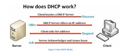 linux dhcp how work